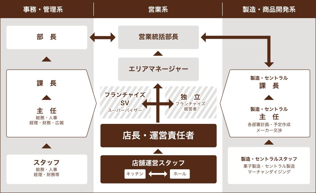キャリアマップシステム詳細画像pc